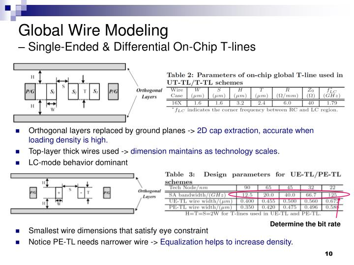 Global Wire Modeling
