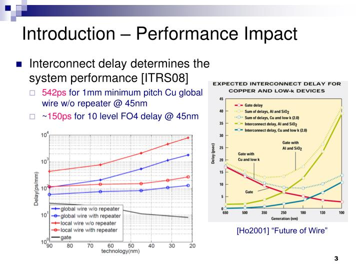 Introduction performance impact