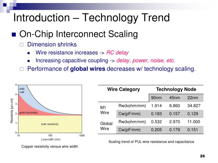 Introduction – Technology Trend