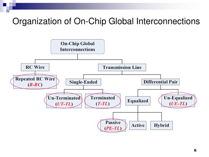 Organization of On-Chip Global Interconnections
