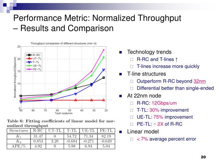Performance Metric: Normalized Throughput