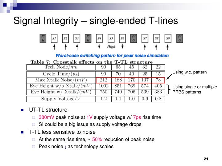 Signal Integrity – single-ended T-lines