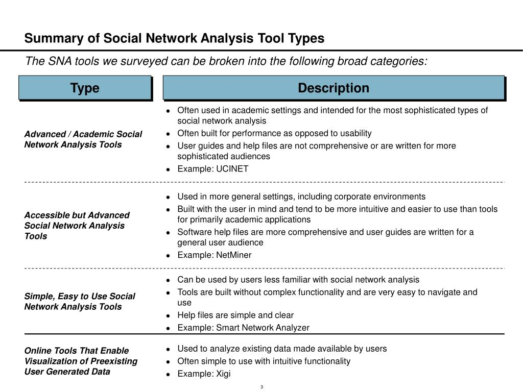 PPT - Overview of Common Social Network Analysis Software Platforms