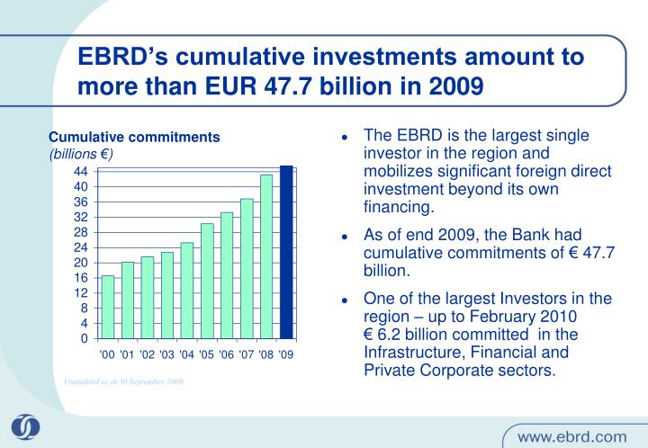 EBRD's cumulative investments amount to more than EUR 47.7 billion in 2009