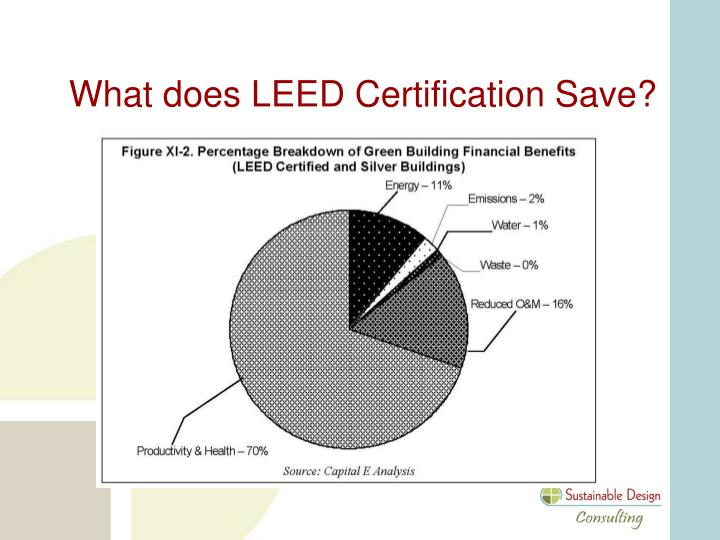Ppt washington lee high school a high performance for Advantages of leed certification