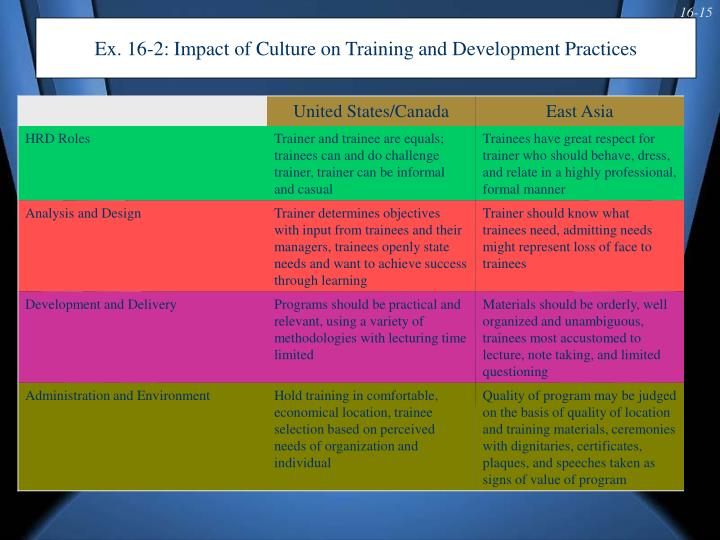 Ex. 16-2: Impact of Culture on Training and Development Practices