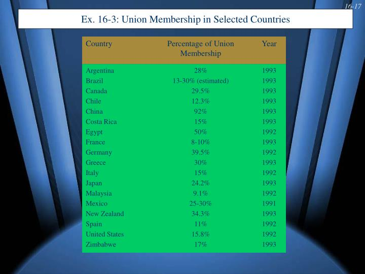 Ex. 16-3: Union Membership in Selected Countries