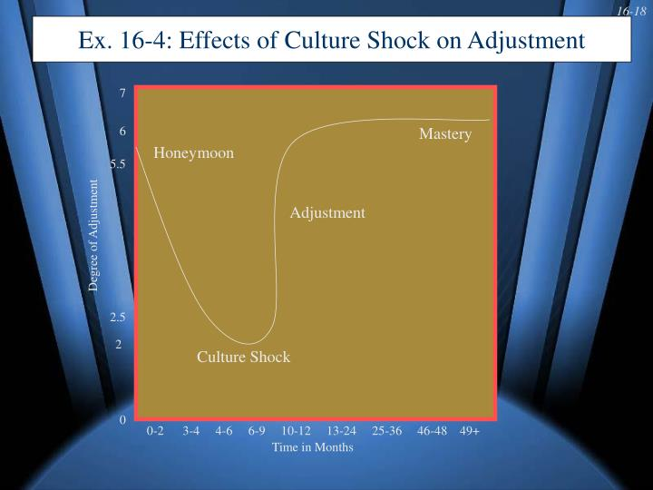 Ex. 16-4: Effects of Culture Shock on Adjustment