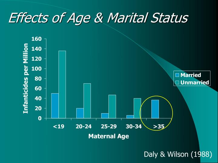 the effect of age and marital