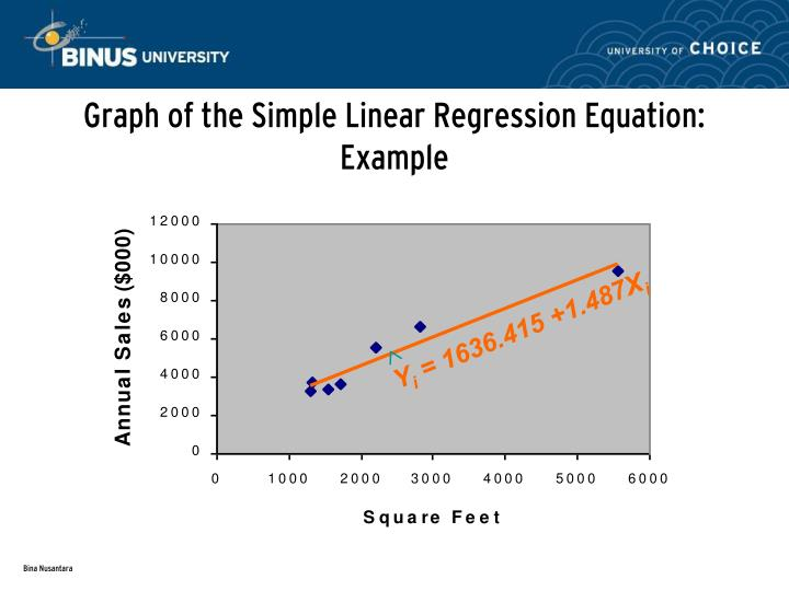 Graph of the Simple Linear Regression Equation: Example