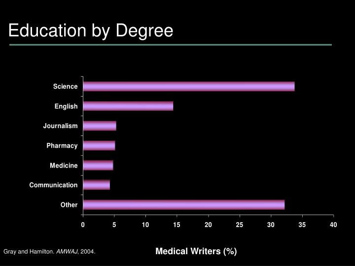 Education by Degree