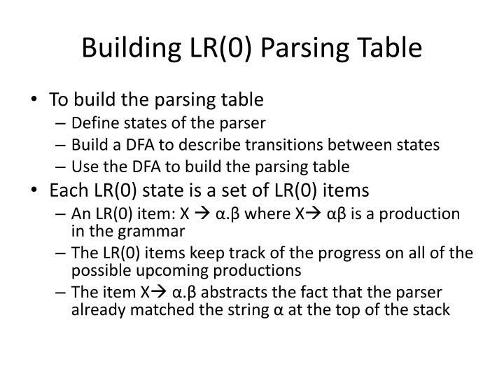 Building LR(0) Parsing Table