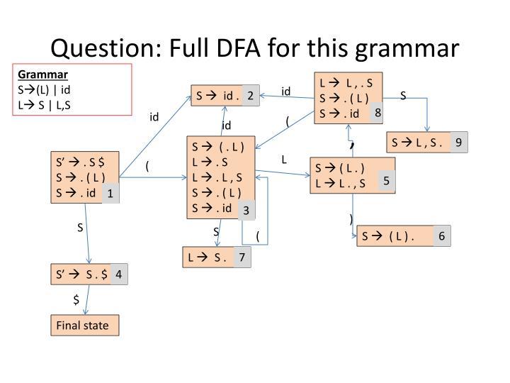 Question: Full DFA for this grammar