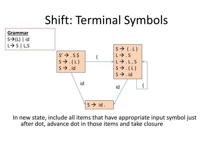 Shift: Terminal Symbols