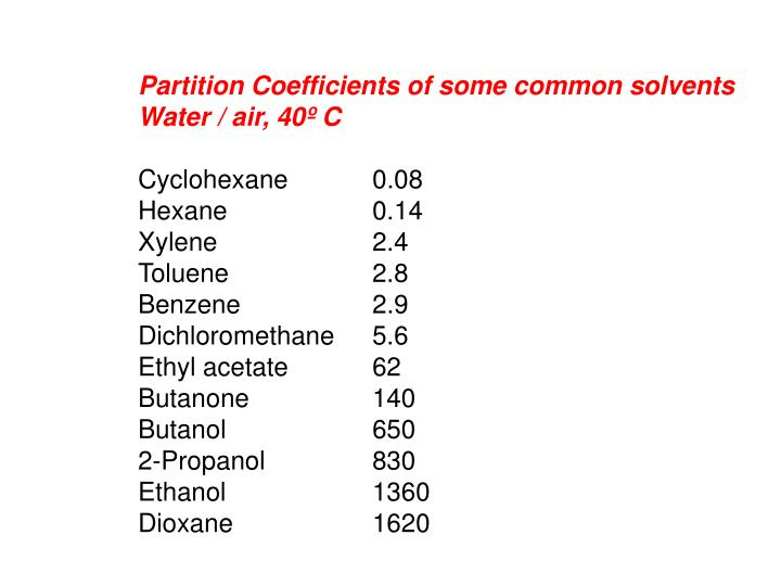 Partition Coefficients of some common solvents