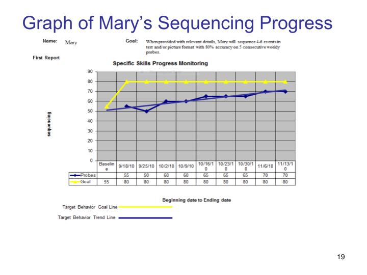 Graph of Mary's Sequencing Progress