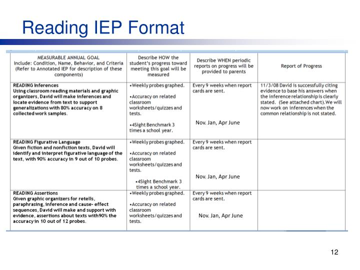 Reading IEP Format