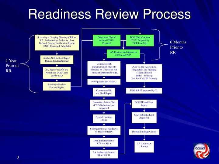 Readiness review process