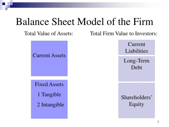 Balance sheet model of the firm