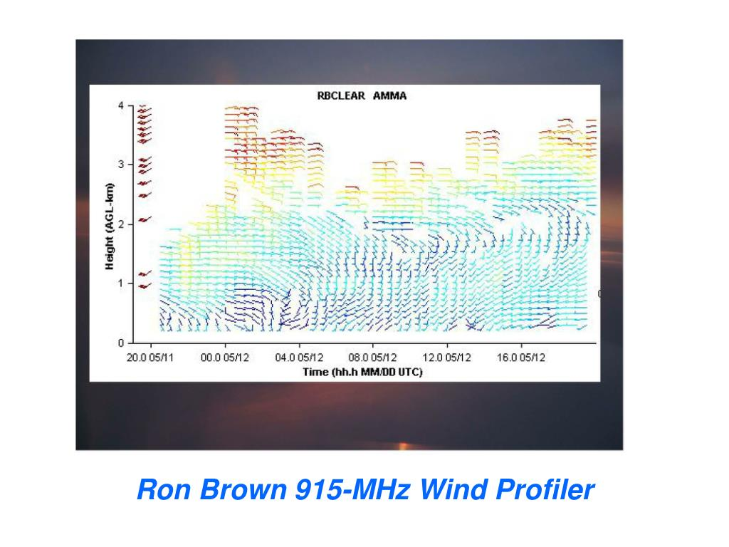 Ron Brown 915-MHz Wind Profiler