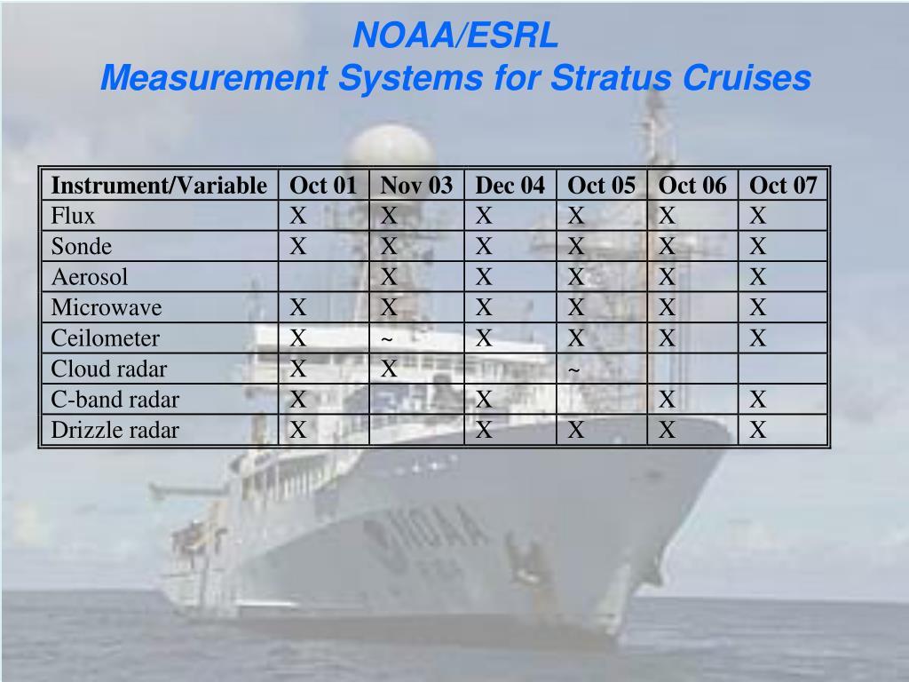 NOAA/ESRL