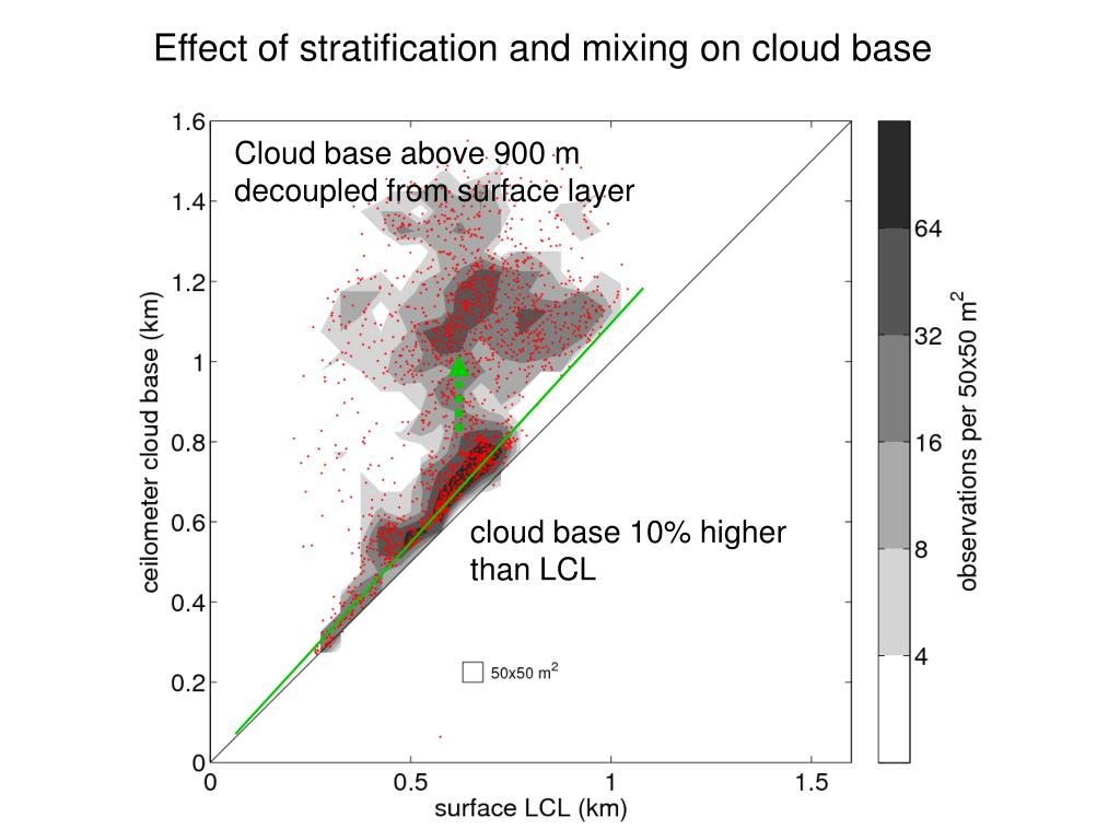 Effect of stratification and mixing on cloud base