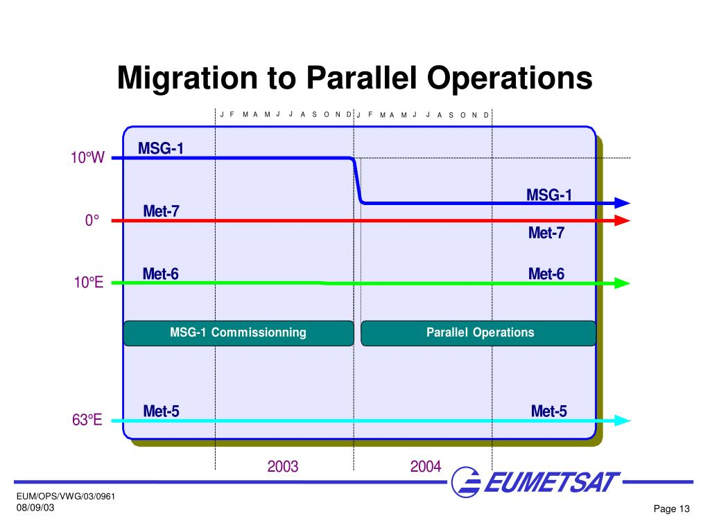Migration to Parallel Operations