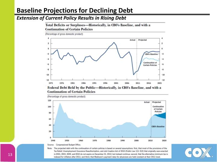 Baseline Projections for Declining Debt
