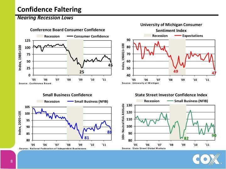 Confidence Faltering