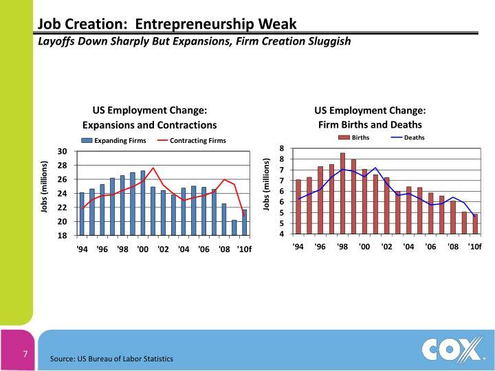 Job Creation:  Entrepreneurship Weak