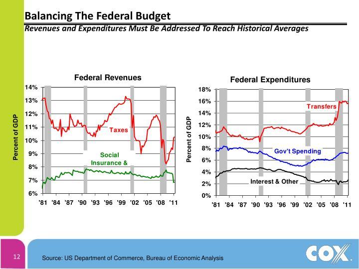 Balancing The Federal Budget