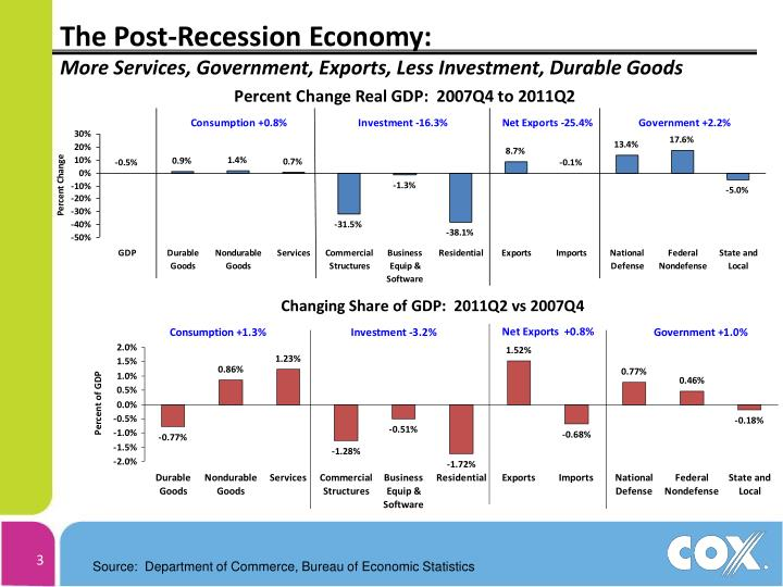 The post recession economy more services government exports less investment durable goods