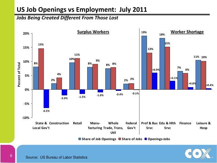 US Job Openings vs Employment:  July 2011