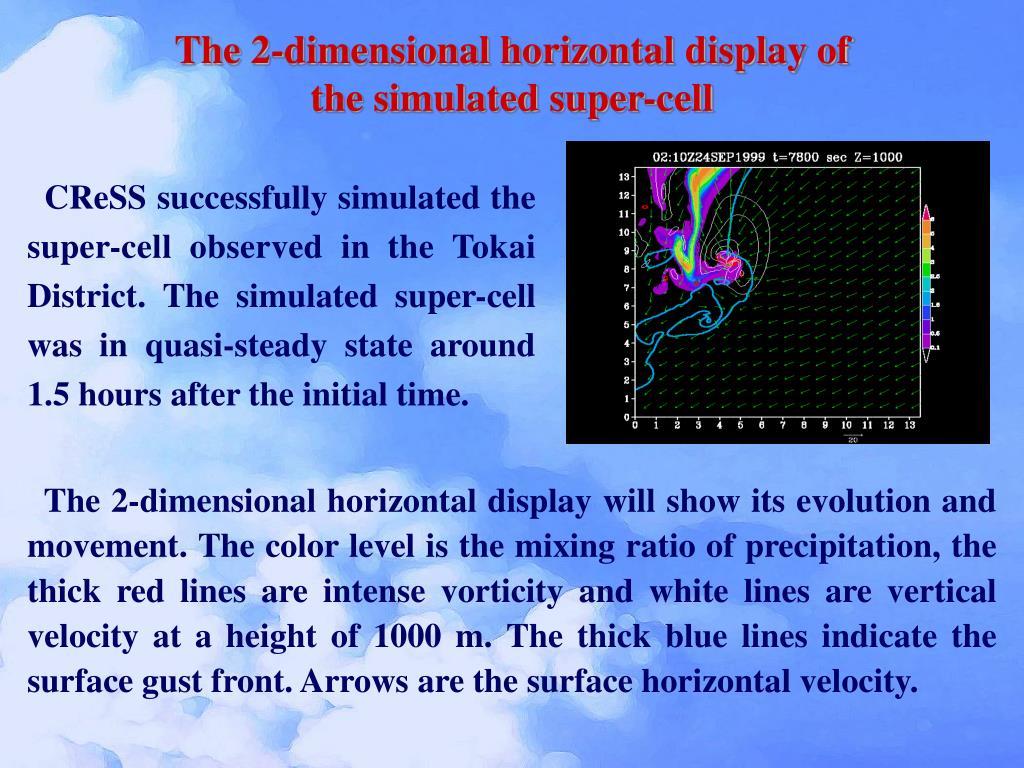 The 2-dimensional horizontal display of