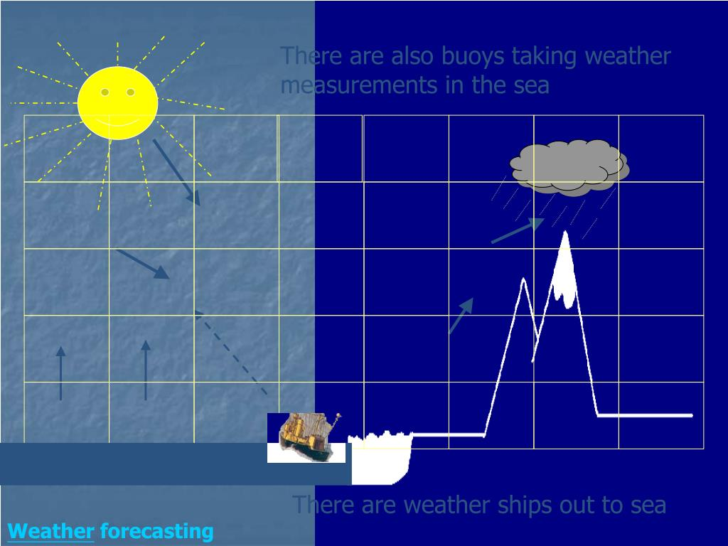 There are also buoys taking weather