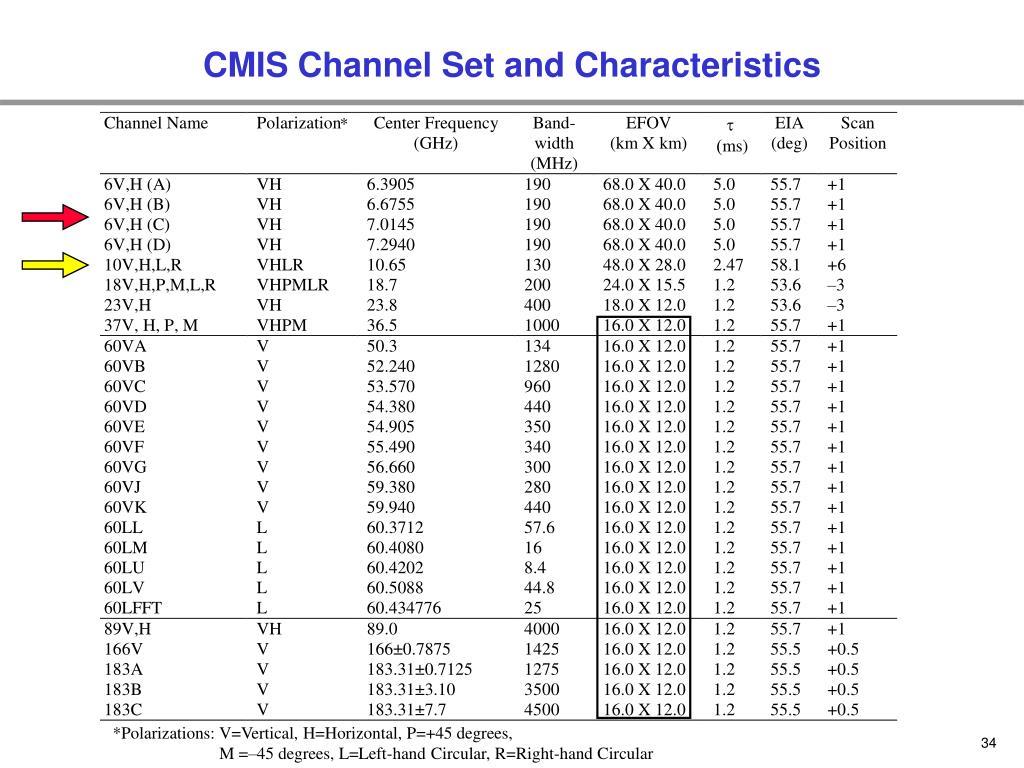 CMIS Channel Set and Characteristics