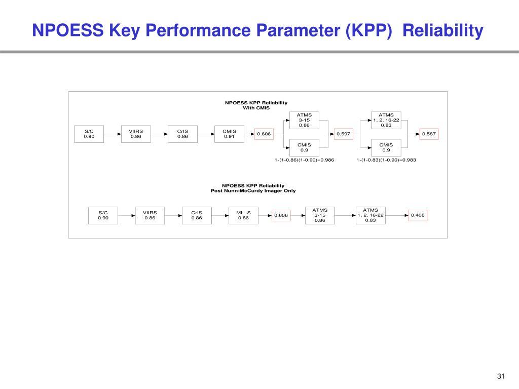 NPOESS Key Performance Parameter (KPP)  Reliability