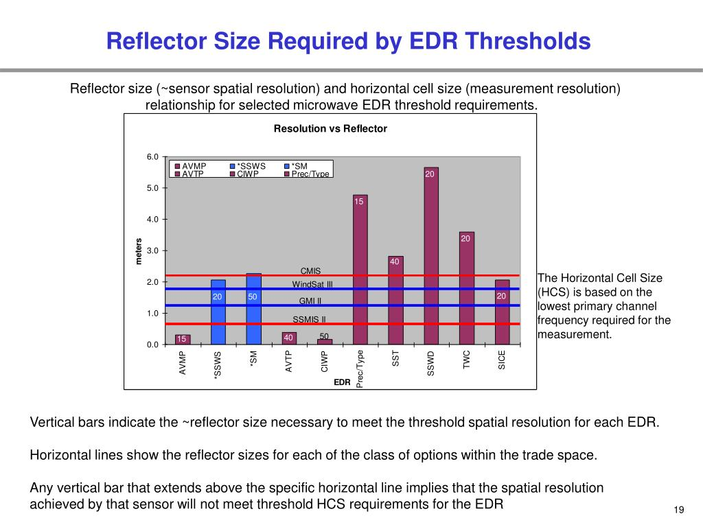Reflector Size Required by EDR Thresholds