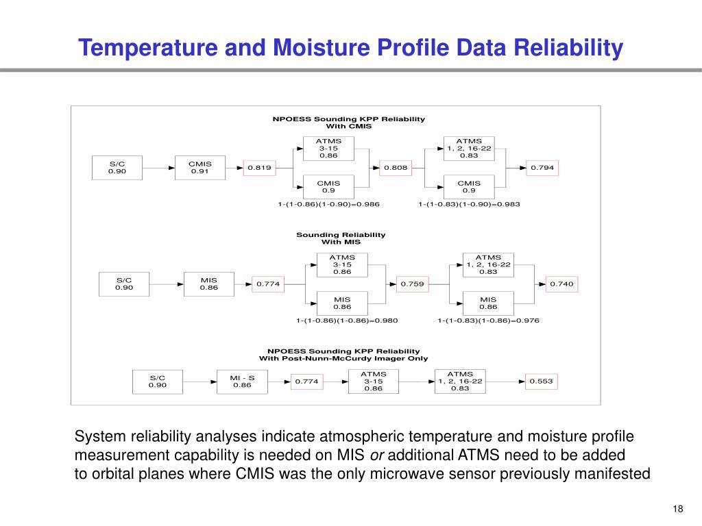 Temperature and Moisture Profile Data Reliability
