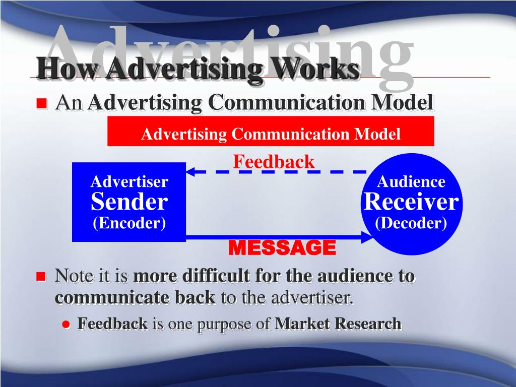 Advertising Communication Model