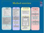 method overview