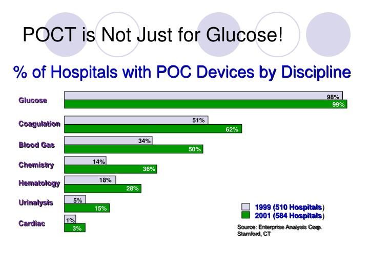 POCT is Not Just for Glucose!