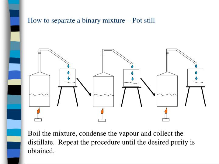 How to separate a binary mixture – Pot still