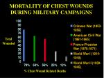 mortality of chest wounds during military campaigns