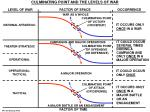 culminating point and the levels of war
