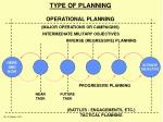 type of planning