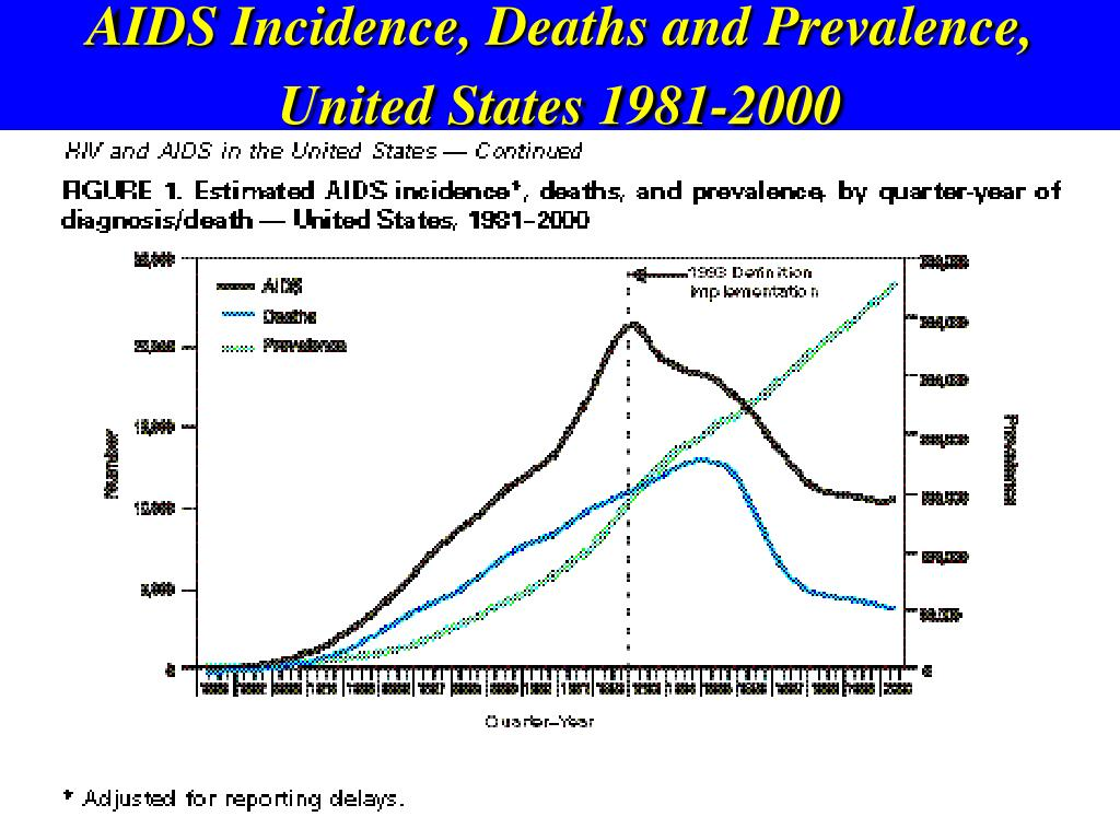 AIDS Incidence, Deaths and Prevalence, United States 1981-2000