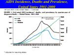 aids incidence deaths and prevalence united states 1981 2000