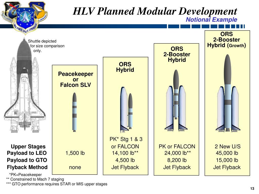 HLV Planned Modular Development