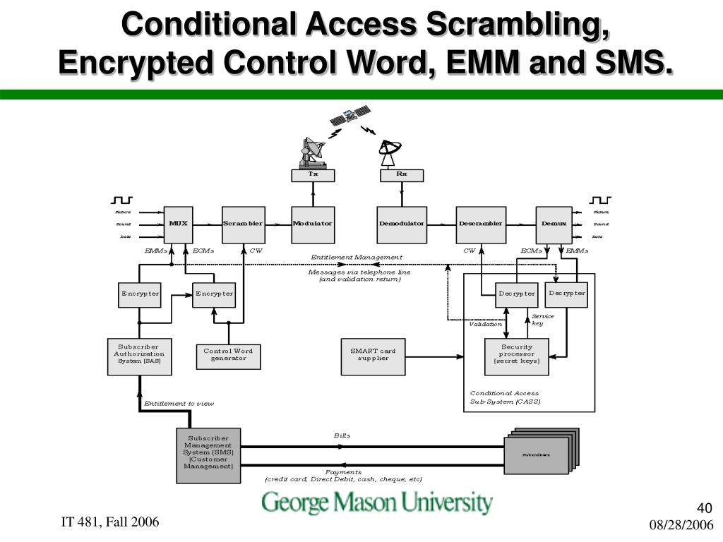 Conditional Access Scrambling, Encrypted Control Word, EMM and SMS.